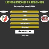 Lassana Doucoure vs Natael Juan h2h player stats