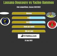 Lassana Doucoure vs Yacine Bammou h2h player stats