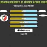 Lassana Doucoure vs Yannick Arthur Gomis h2h player stats