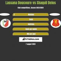 Lassana Doucoure vs Shaquil Delos h2h player stats