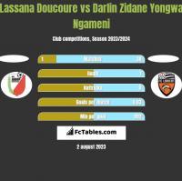 Lassana Doucoure vs Darlin Zidane Yongwa Ngameni h2h player stats