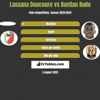 Lassana Doucoure vs Bastian Badu h2h player stats