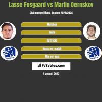Lasse Fosgaard vs Martin Oernskov h2h player stats