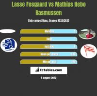 Lasse Fosgaard vs Mathias Hebo Rasmussen h2h player stats