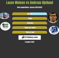 Lasse Nielsen vs Andreas Bjelland h2h player stats