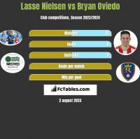 Lasse Nielsen vs Bryan Oviedo h2h player stats