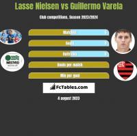 Lasse Nielsen vs Guillermo Varela h2h player stats