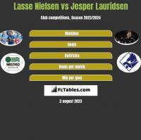 Lasse Nielsen vs Jesper Lauridsen h2h player stats