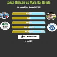 Lasse Nielsen vs Marc Dal Hende h2h player stats