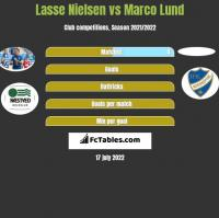 Lasse Nielsen vs Marco Lund h2h player stats