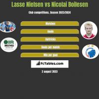 Lasse Nielsen vs Nicolai Boilesen h2h player stats