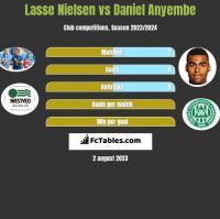 Lasse Nielsen vs Daniel Anyembe h2h player stats