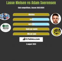 Lasse Nielsen vs Adam Soerensen h2h player stats
