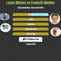 Lasse Nielsen vs Frederik Winther h2h player stats