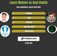 Lasse Nielsen vs Anel Hadzic h2h player stats