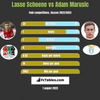 Lasse Schoene vs Adam Marusic h2h player stats