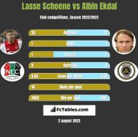 Lasse Schoene vs Albin Ekdal h2h player stats