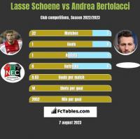 Lasse Schoene vs Andrea Bertolacci h2h player stats