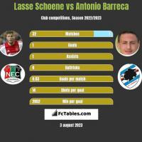 Lasse Schoene vs Antonio Barreca h2h player stats