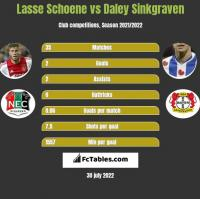 Lasse Schoene vs Daley Sinkgraven h2h player stats