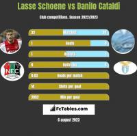 Lasse Schoene vs Danilo Cataldi h2h player stats