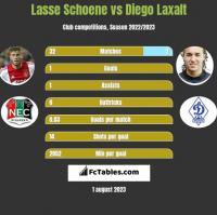 Lasse Schoene vs Diego Laxalt h2h player stats