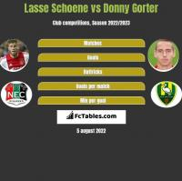 Lasse Schoene vs Donny Gorter h2h player stats