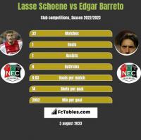 Lasse Schoene vs Edgar Barreto h2h player stats