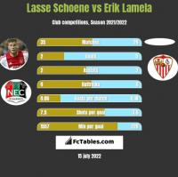 Lasse Schoene vs Erik Lamela h2h player stats