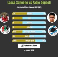 Lasse Schoene vs Fabio Depaoli h2h player stats