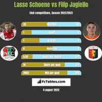 Lasse Schoene vs Filip Jagiello h2h player stats