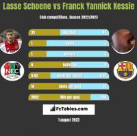 Lasse Schoene vs Franck Yannick Kessie h2h player stats