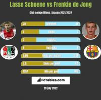 Lasse Schoene vs Frenkie de Jong h2h player stats