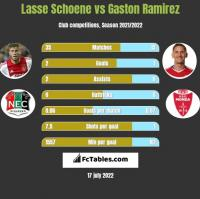 Lasse Schoene vs Gaston Ramirez h2h player stats