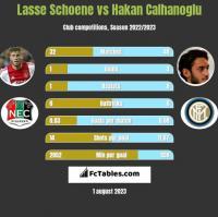 Lasse Schoene vs Hakan Calhanoglu h2h player stats