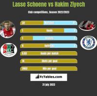 Lasse Schoene vs Hakim Ziyech h2h player stats