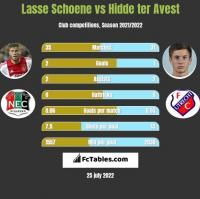 Lasse Schoene vs Hidde ter Avest h2h player stats