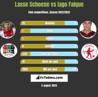 Lasse Schoene vs Iago Falque h2h player stats