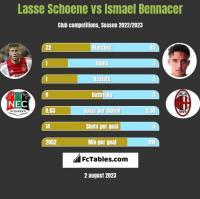 Lasse Schoene vs Ismael Bennacer h2h player stats