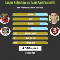 Lasse Schoene vs Ivan Radovanovic h2h player stats