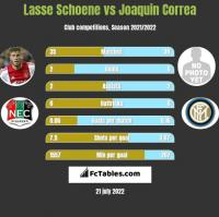 Lasse Schoene vs Joaquin Correa h2h player stats