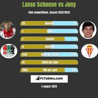 Lasse Schoene vs Jony h2h player stats