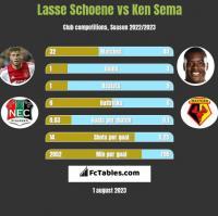 Lasse Schoene vs Ken Sema h2h player stats