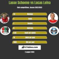 Lasse Schoene vs Lucas Leiva h2h player stats