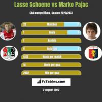 Lasse Schoene vs Marko Pajac h2h player stats
