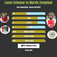 Lasse Schoene vs Marvin Zeegelaar h2h player stats