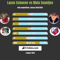 Lasse Schoene vs Mats Seuntjes h2h player stats