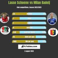 Lasse Schoene vs Milan Badelj h2h player stats