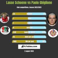 Lasse Schoene vs Paolo Ghiglione h2h player stats