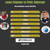 Lasse Schoene vs Peter Ankersen h2h player stats
